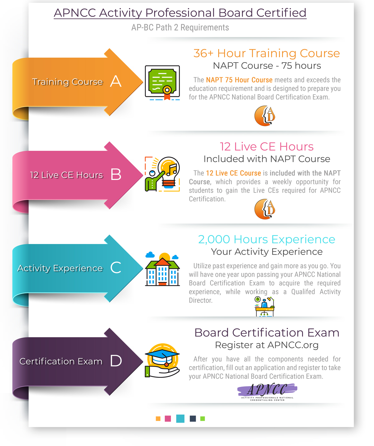 APNCC Path to Activity Director Certification